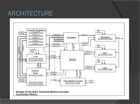 architecture diagram ppt wi fi ppt