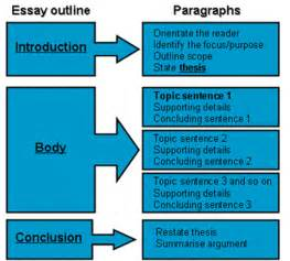 Essay Writing Introduction Paragraph by Five Paragraph Essay Etur S Esl Portfolio