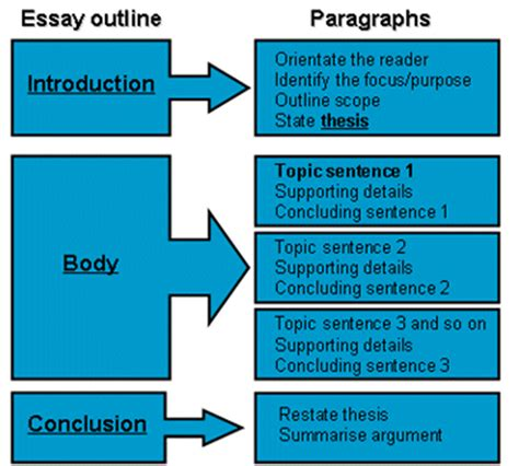 Essay Format Body Paragraph | essay paragraph development teacher cover letter buzzwords