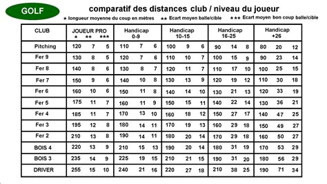 1 Wood Golf Club Distance by Golf Club Distance Chart For Beginners Pictures To Pin On