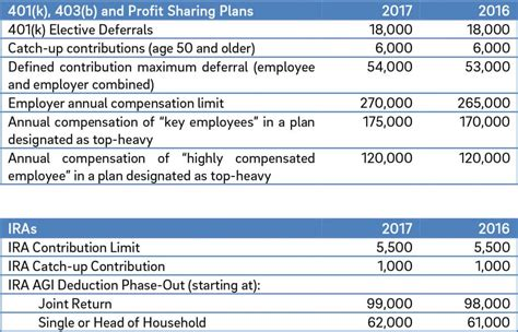 2013 401k contribution limit what are the maximum 401k contribution limits for 2017