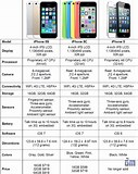 Image result for iPhone 5c vs 5s Specs. Size: 127 x 160. Source: zuketech.blogspot.com