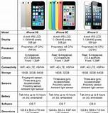 Image result for apple iphone 5s tech specs. Size: 152 x 160. Source: zuketech.blogspot.com