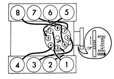 Ford 289 Firing Order Wat Is The Firing Order On A 77 Murcruiser 302 And Where Is