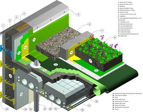 drenaggio giardini pensili tetti verdi il design sostenibile che inizia dall alto