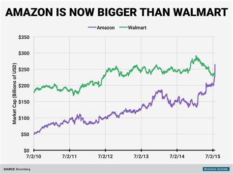 walmart vs amazon where is retailing headed ravenshoe packaging amazon bigger than wal mart business insider