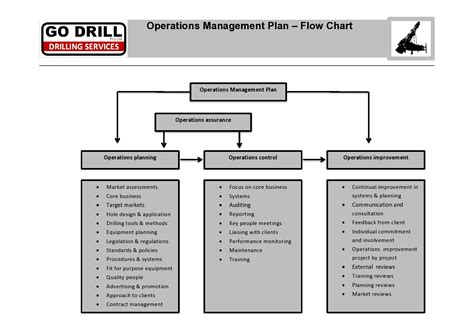 layout design in operations management operations management plan