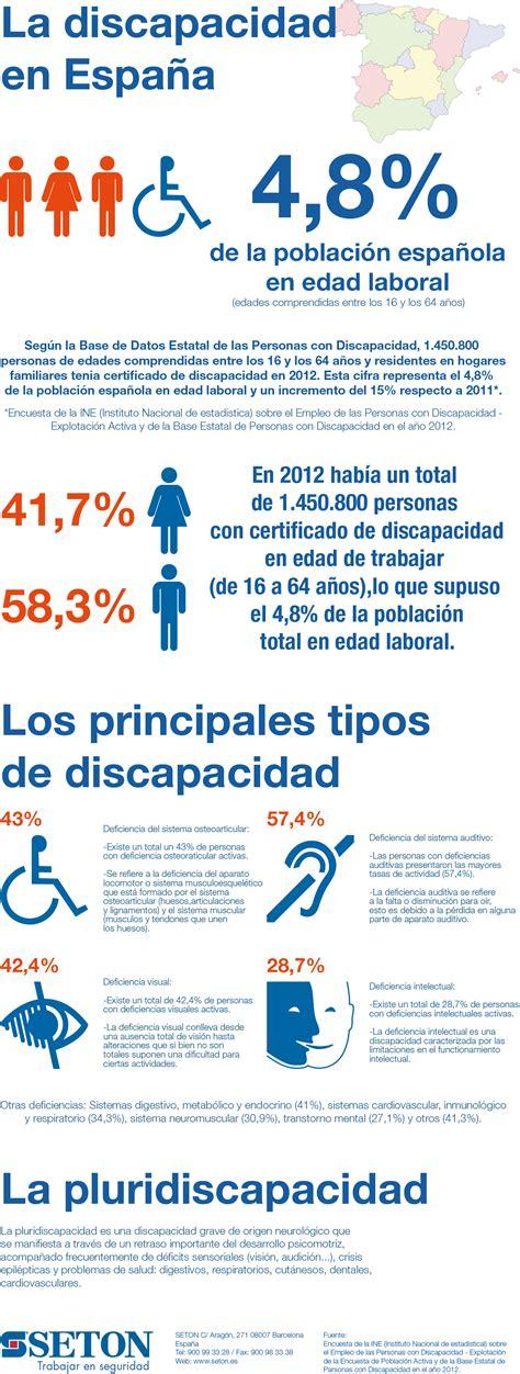 la discapacidad en espaa equipos de valoracin y las cifras y diferentes tipos de discapacitados en espa 241 a