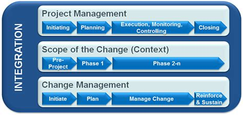 Pmp After Mba In Project Management by Tiba Magazin Integrated Change Management As A Success