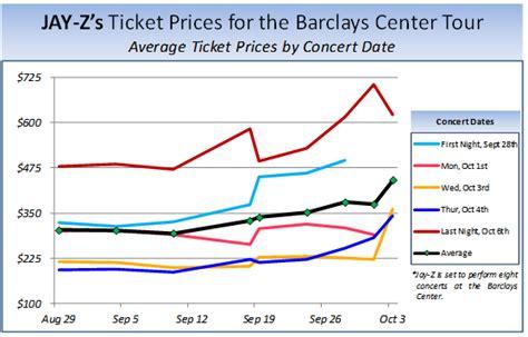 best ticket prices when should i buy concert tickets tickpick