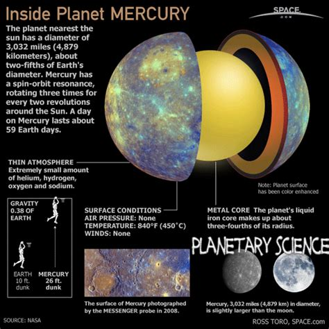 What Is The Closet Planet To The Sun by Planet Atard Planet Closest To The Sun Votes Mercury