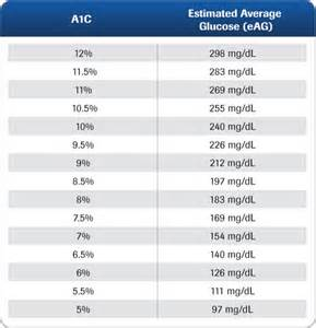 a1c conversion table hemoglobin a1c conversion table brokeasshome