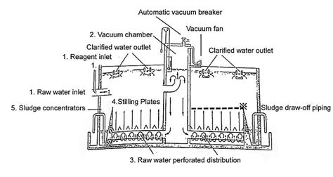 Wtp Clarifier schematic flow diagram of pulsator clarifier at the ks wtp