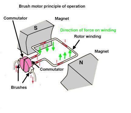 function of brushes in dc motor basics of dc motors