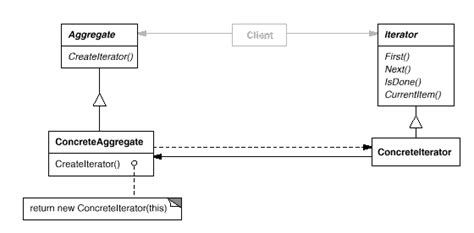 pattern design head first observer interpreter and iterator patterns