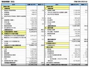 Financial Statement Toyota