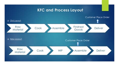 layout of kfc plant layout