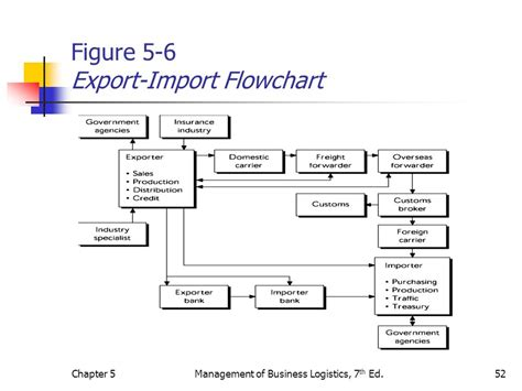 import flowchart chapter 5 global logistics chapter ppt