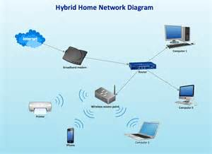 Does Home Design Story Need Wifi by Campus Area Networks Can Computer And Network Examples
