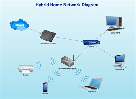 home area network design home network plan network diagram software home area