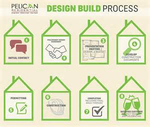 kitchen design process home design process home and landscaping design
