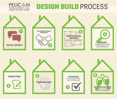 process pelican residential design build small home