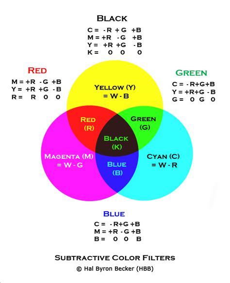 subtractive colors color management basics additive and subtractive colors