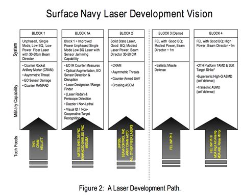 high energy laser weapon systems applications us navy plans for scaling free electron lasers to megawatt