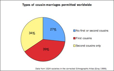 First cousin marriage law in ohio