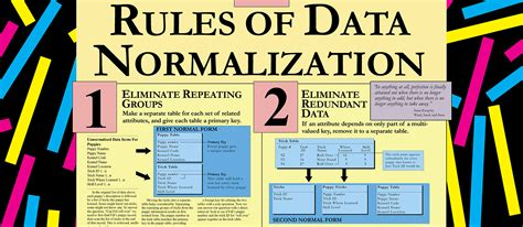 rules for magazine layout and design data normalization poster 1989 marc rettig s place