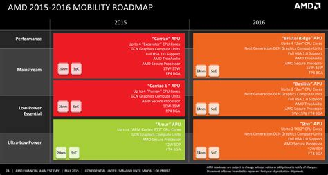 amd a10 mobile amd trapelati i piani 2016 per i settori desktop e mobile