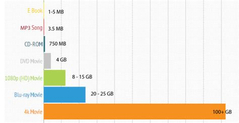 video format file size chart how to transfer large video files using acceleration