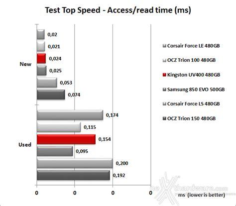Kingston Ssdnow Uv400 480gb kingston ssdnow uv400 480gb 6 test endurance top speed