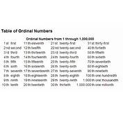 ORDINAL NUMBERS – ENGLISH IS COOL