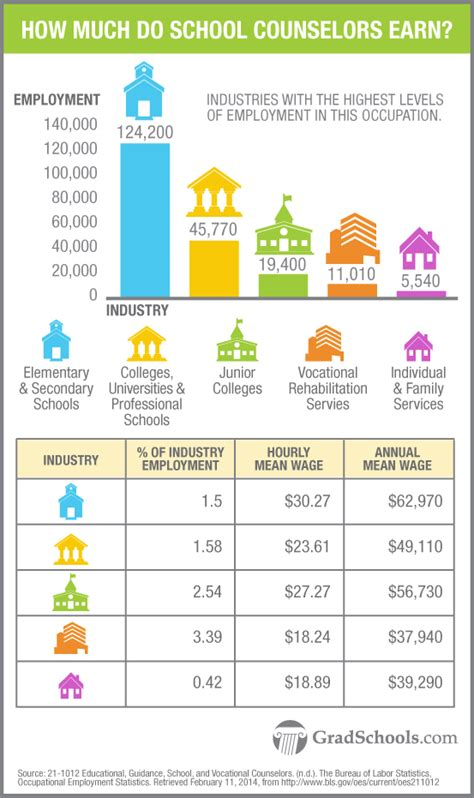 school counselor salary by state school counselor salary applecool info