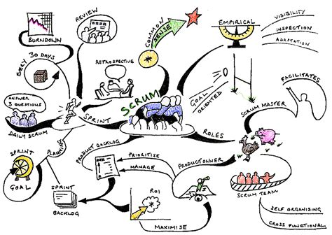 scrum real time process improvement peta konsep anak bangsa