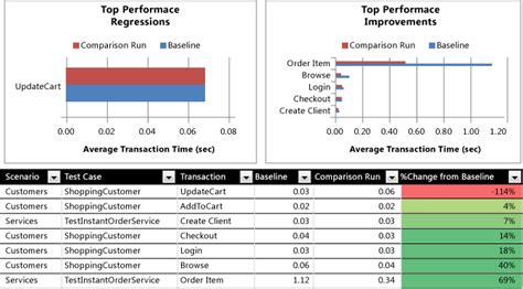 Performance Test Results Report Template