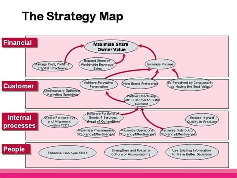 Strategy Map for Small OrganizationsStrategy Map Examples
