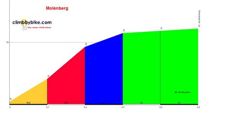 Find Profiles Of Profile Of The Molenberg