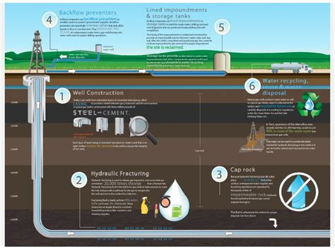 fracking process diagram energy tomorrow a move for effective and efficient