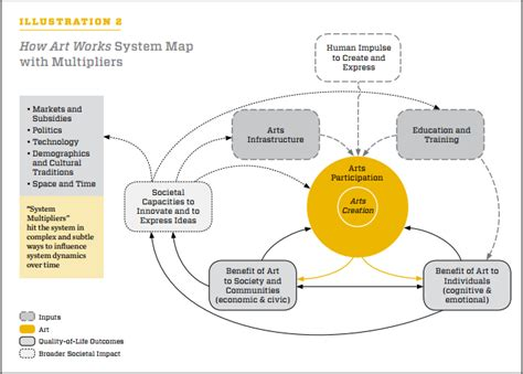 system map how works the creativity guru