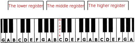 how to play keyboard a how to play piano chords