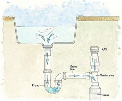 Venting For Plumbing by Air Admittance Valve Diagram Air Valve