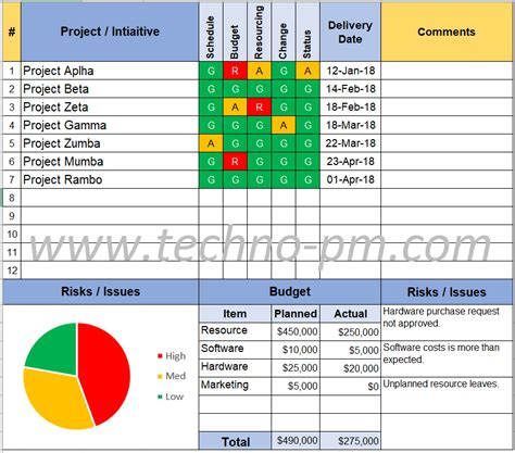 project status report template    project management templates