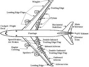 airplane parts and functions