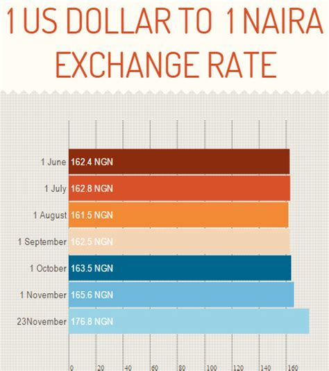 Converter Naira To Dollar | today exchange rate dollar to naira baticfucomti ga