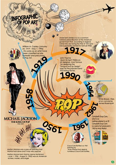 infographic art infographic of popart on behance