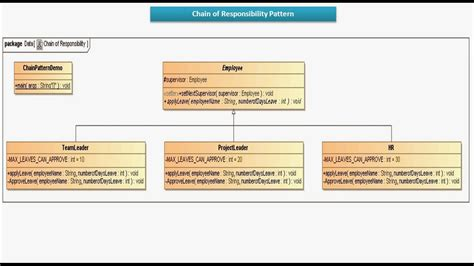 design patterns chain of responsibility pattern java ee chain of responsibility design pattern