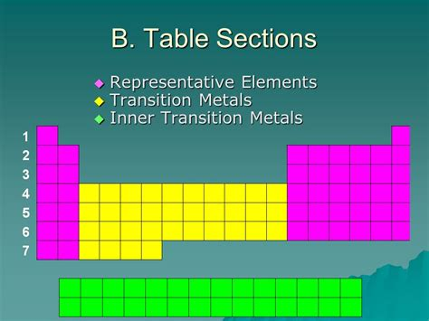 transition elements periodic table periodic table of elements transition elements choice