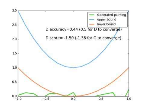 torch tutorial github gan generative adversarial nets 生成对抗网络 pytorch 莫烦python